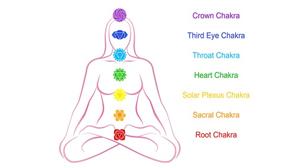 chart showing position of Chakra on the body